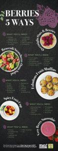 Berries Infographic